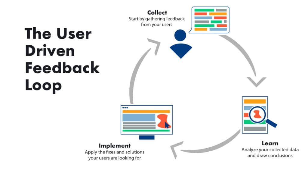 User driven feedback loop