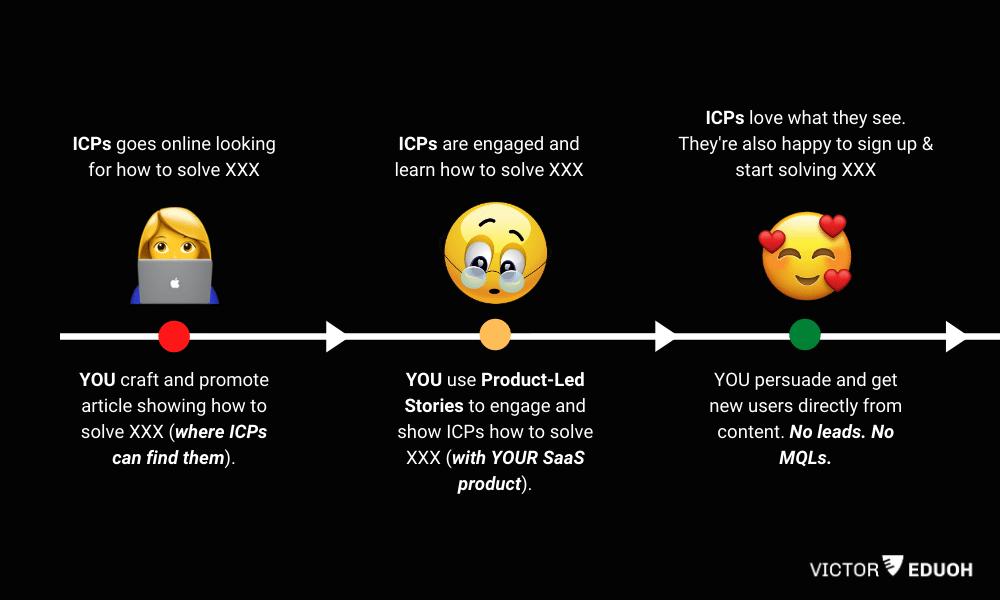 Product led storytelling