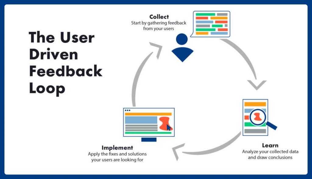 User-driven feedback loop