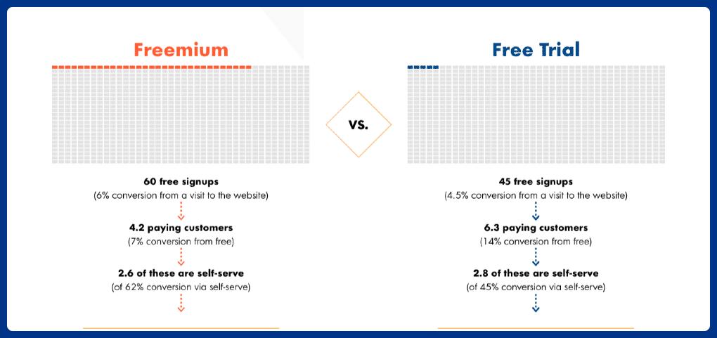 Freemium vs Free Trial