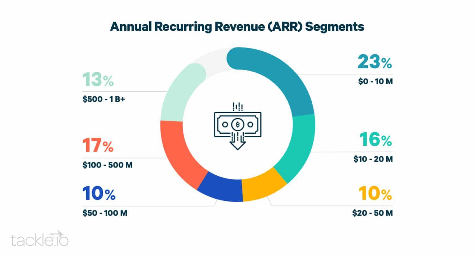ARR segments