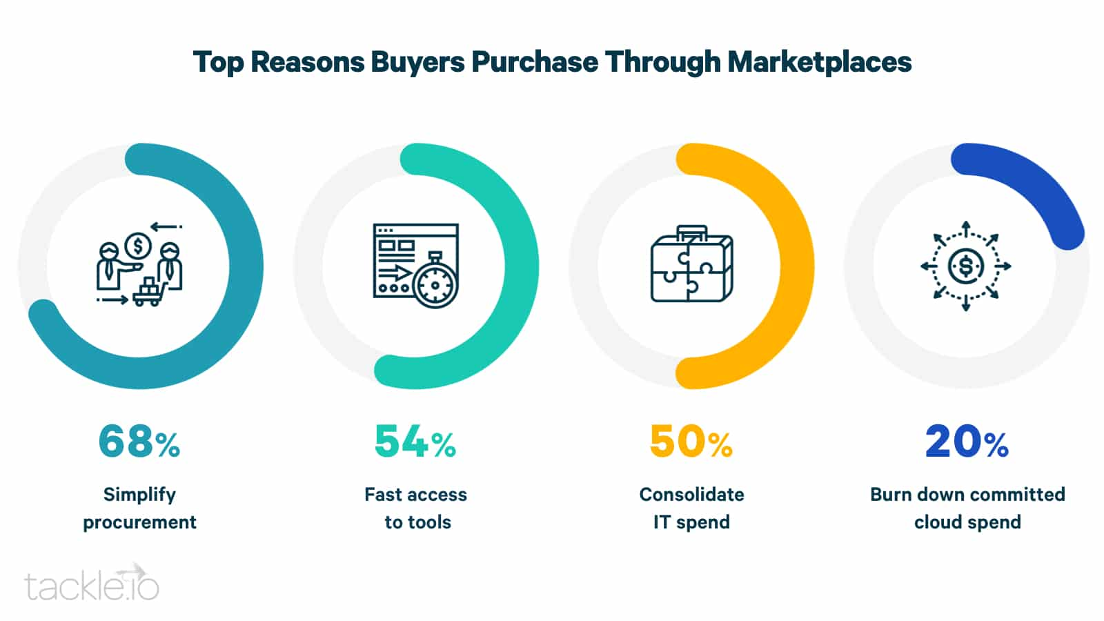 Top purchase reasons
