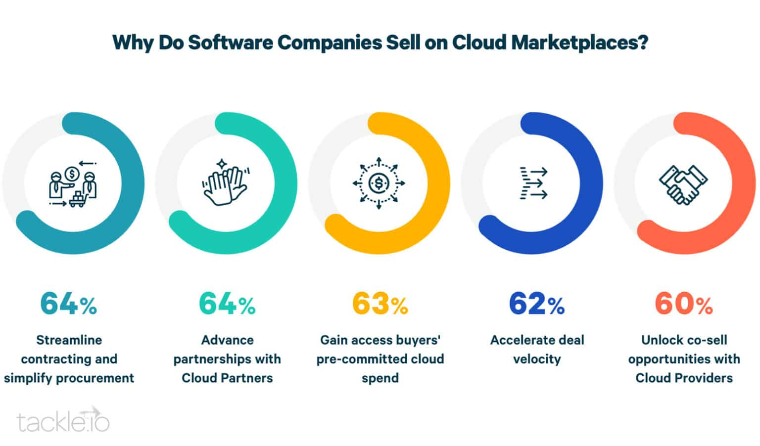Why companies sell on cloud marketplaces