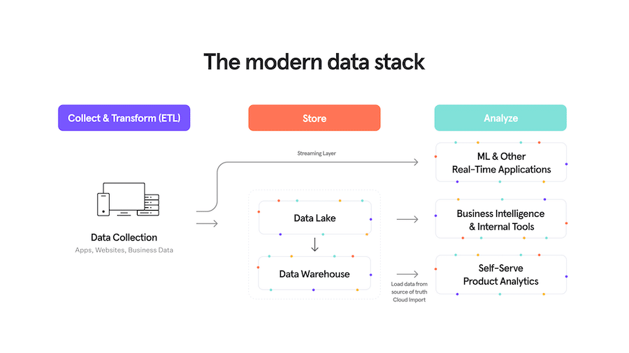 The modern data stack
