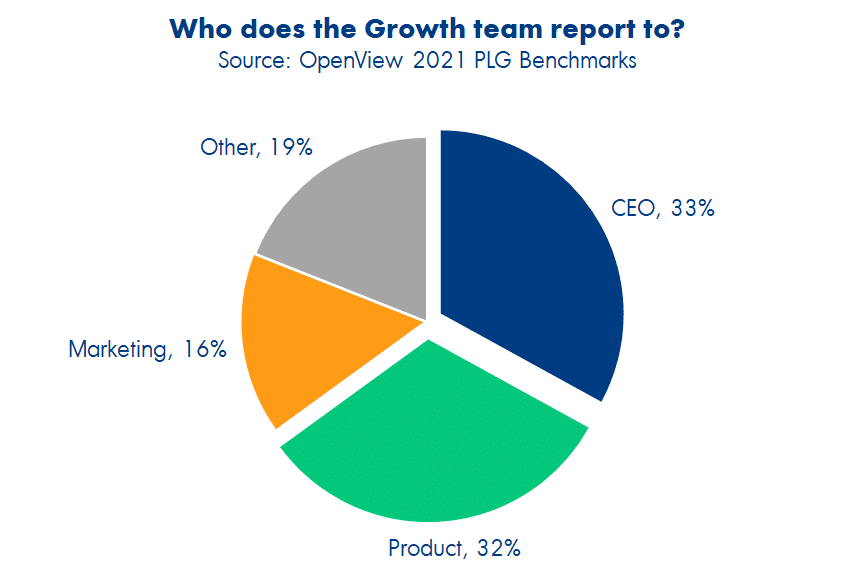 Who does the growth team report to?