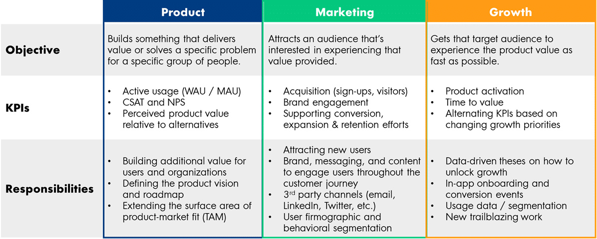 Product vs. marketing vs. growth