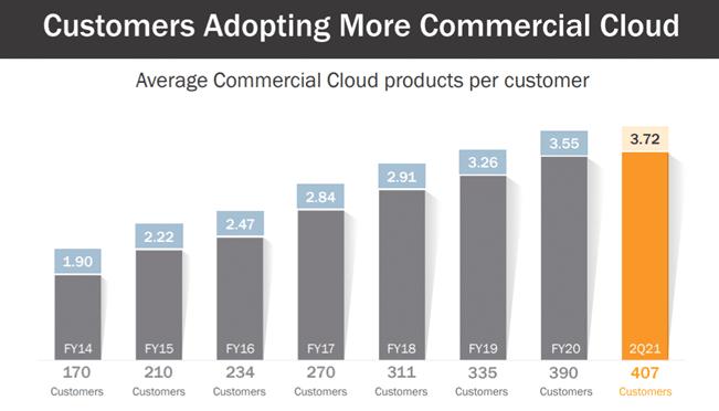 Customers adopting more commercial cloud