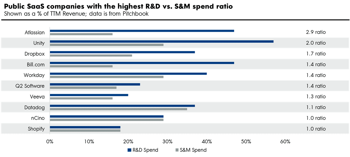 Public SaaS companies with the highest spend ratio