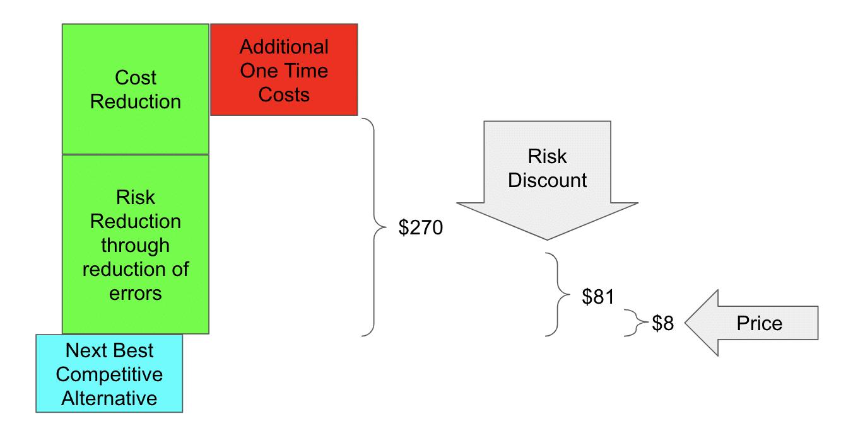 Risk discount