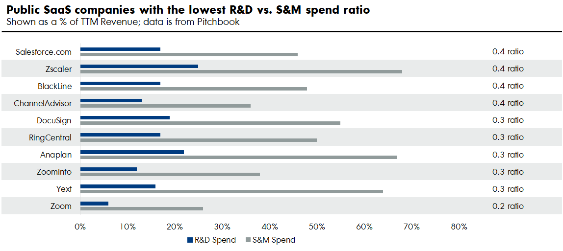 Lowest spend ratio