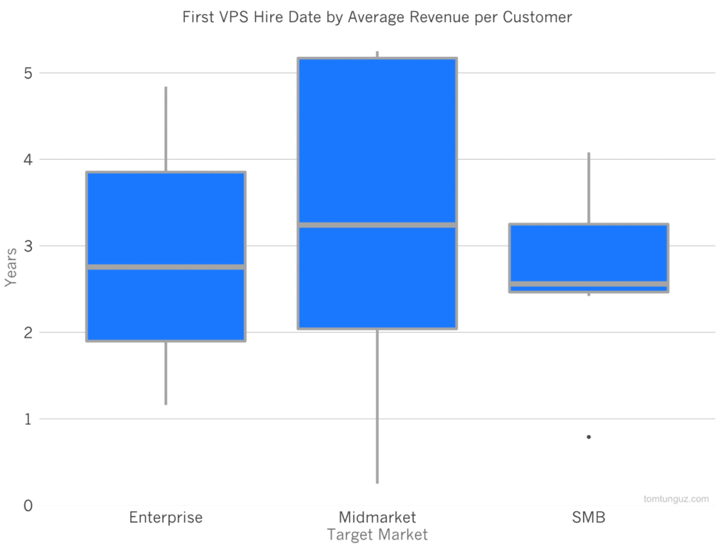 a graph of the first VPS hire date by average revenue per customer showing that fast-growth SaaS companies hire a VPS in the third year after they were founded