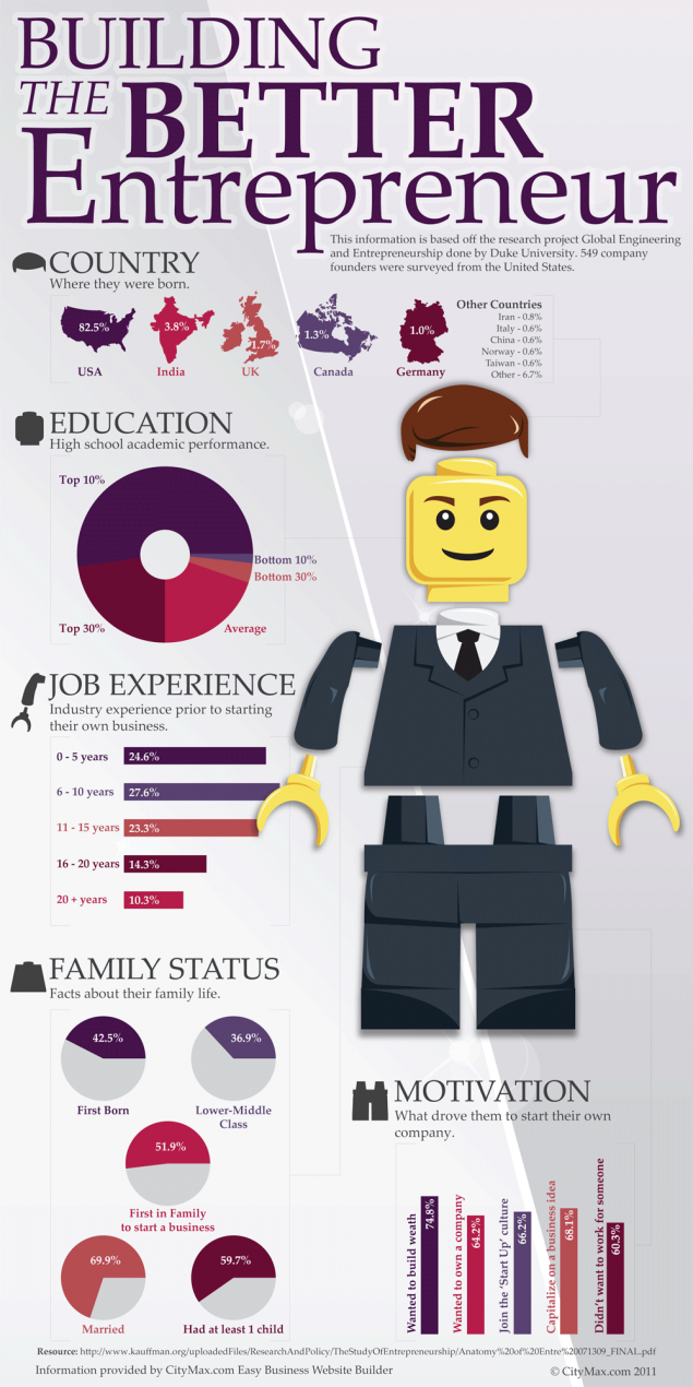 entrepreneur infographics  5 great examples to see now