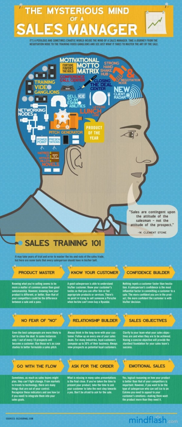 5 amazing sales infographics openview labs