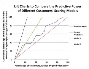 Lift Chart