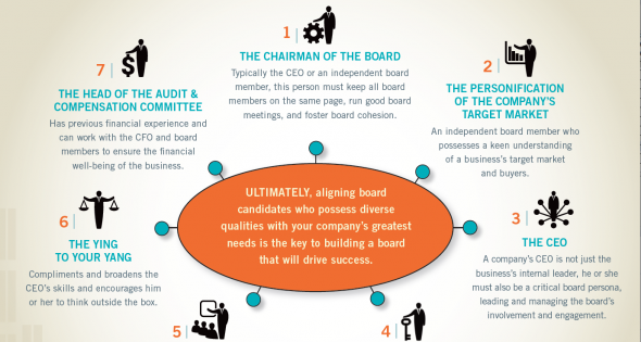 Board of Directors Infographic: Do You Have a High-Impact Board of Directors?