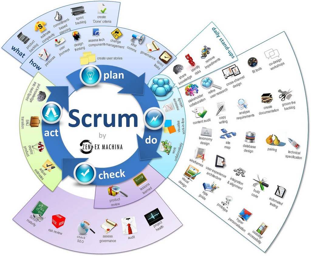 best mind mapping app with What Is Scrum Infographics on What Is Scrum Infographics further MindMap together with Apple Highlights Quot Hits Of The 2000s Quot Lowers Music Album Prices To Just 7 99 450153 in addition Chapter 009 also Sprouts Farmers Market.