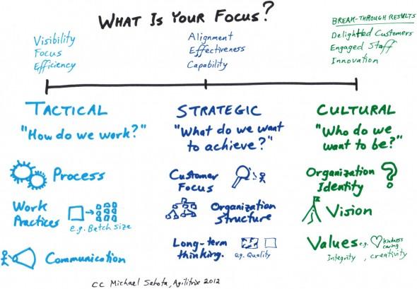 Tactical-Strategic-Cultural-Diagram-v2
