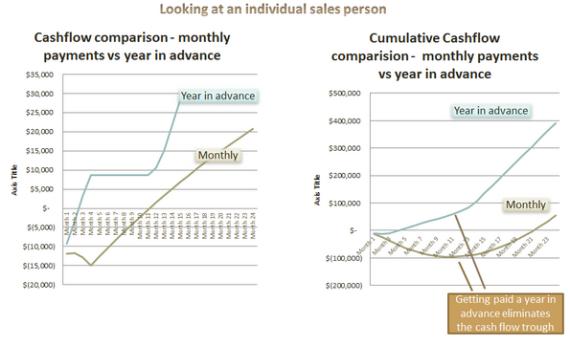 Billing-Option-Cash-Flow-Consequences-03.14.2014