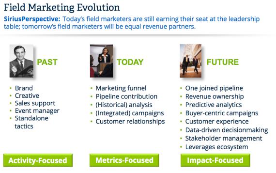 Field-Marketing-Evolution