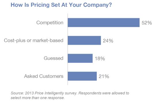 Price-Intelligently-Srvey-Result