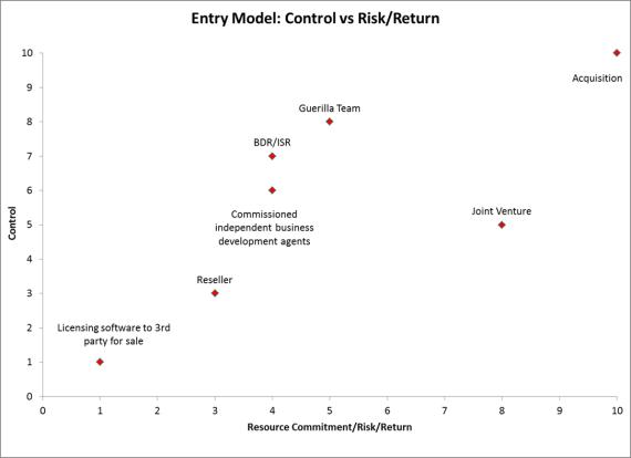 Risk vs Control - 07.18.2014
