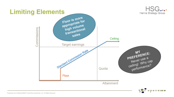 Limiting Elements of a Sales Compensation Plan