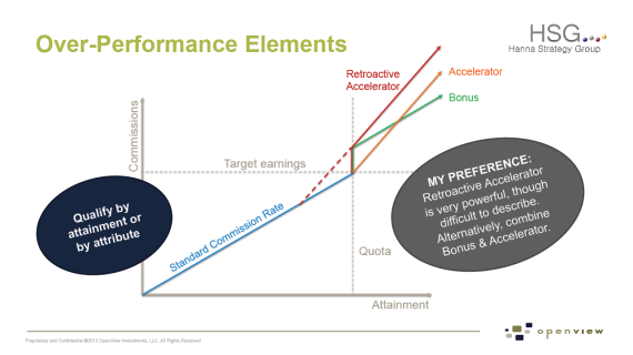 Over-Performance Elements of a Sales Compensation Plan