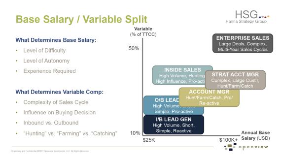 Sales Compensation Chart