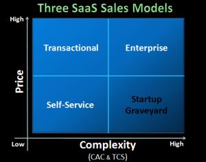 saas-sales-model